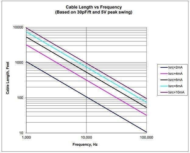 Maximum Cable Length